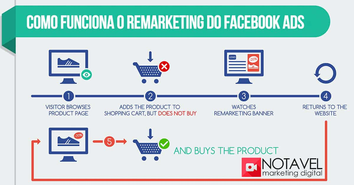 Como funciona o Remarketing do Facebook Ads